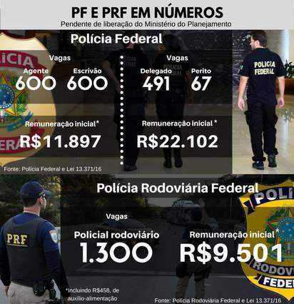 PF e PRF planejam oferecer 3.098 vagas em novos concursos